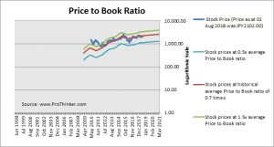 Dai-Ichi Life Holdings Price to Book