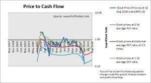 Debenhams Price to Cash Flow