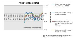 Enquest Price to Book