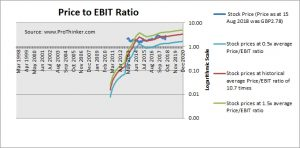 Esure Group Price to EBIT