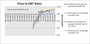 Esure Group Price to EBIT