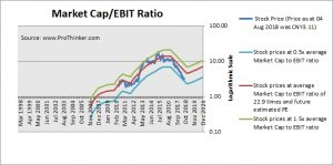 Guangdong Advertising Group Market Cap to EBIT
