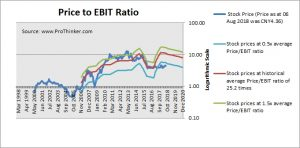 Guanghui Energy Price to EBIT