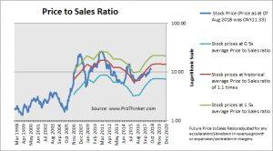 Guangxi Liugong Machinery Price to Sales