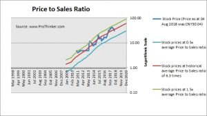 Hangzhou Hik-Vision Digital Technology Price to Sales