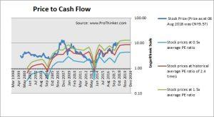 Hunan Valin Steel Price to Cash Flow
