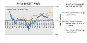 ITV Plc Price to EBIT