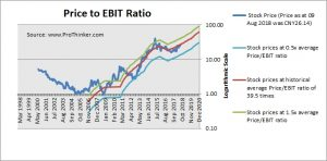 Inspur Electronic Information Industry Price to EBIT