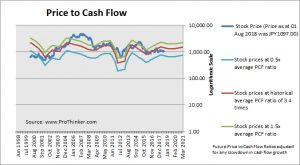 Kobe Steel Price to Cash Flow