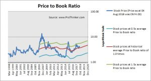 Maanshan Iron and Steel Price to Book