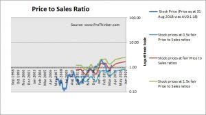 Mayne Pharma Group Price to Sales