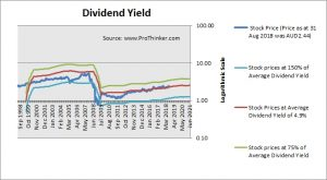 Mirvac Group Dividend Yield
