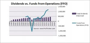 Mirvac Group Dividend vs Free Cash Flow