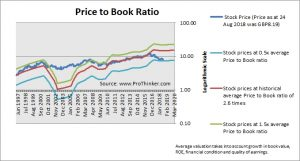 National Grid Price to Book