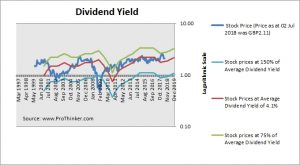 Old Mutual Dividend Yield