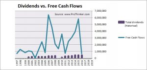 Old Mutual Dividend vs. Free Cash Flow