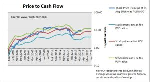 Origin Energy Price to Cash Flow