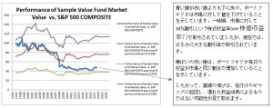 Performance of Sample Value Fund vs. S&P 500 (Japanese)