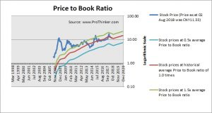 Poly Real Estate Group Price to Book