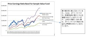 Price Earnings Ratio Band for Sample Value Fund (Japanese)