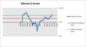 SUMCO Altman Z-Score