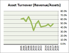 SUMCO Asset Turnover
