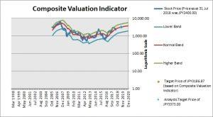 SUMCO Composite Valuation Indicator