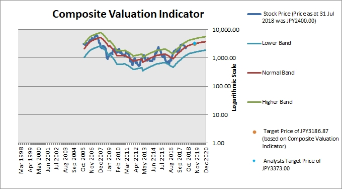 SUMCO Composite Valuation Indicator