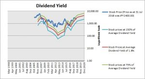SUMCO Dividend Yield