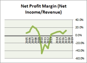 SUMCO Net Profit Margin