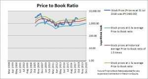 SUMCO Price to Book