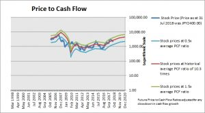 SUMCO Price to Cash Flow