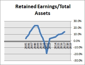 SUMCO Retained Earnings