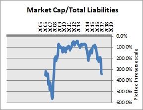 SUMCO Total Liabilities