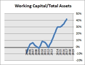 SUMCO Working Capital