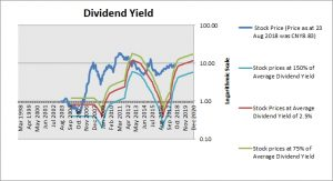 Sany Heavy Industry Dividend Yield