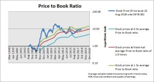 Sany Heavy Industry Price to Book