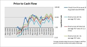 Sany Heavy Industry Price to Cash Flow