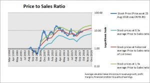 Sany Heavy Industry Price to Sales