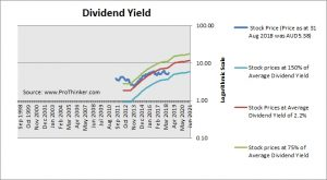 Star Entertainment Group Dividend Yield