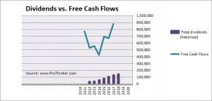 Star Entertainment Group Dividend vs Free Cash Flow