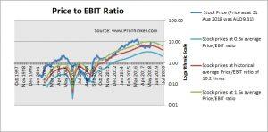 TPG Telecom Price to EBIT