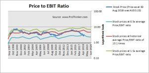Telstra Corp Price to EBIT