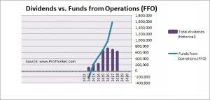 Vicinity Centres Dividend vs Free Cash Flow
