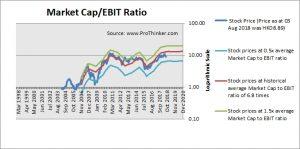 Weichai Power Market Cap to EBIT