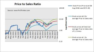 XCMG Construction Machinery Price to Sales