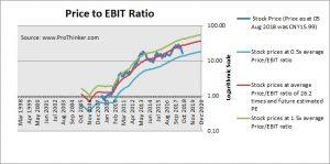 Zhejiang Dahua Technology Price to EBIT