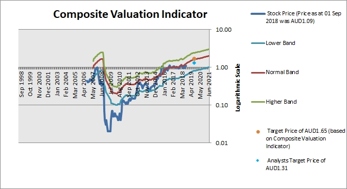 AMA Group Composite Valuation Indicator