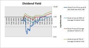 AMA Group Dividend Yield