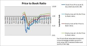 AMA Group Price to Book